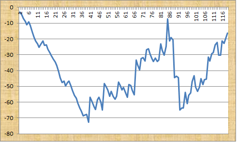 Max Racing Tips Profit Graph