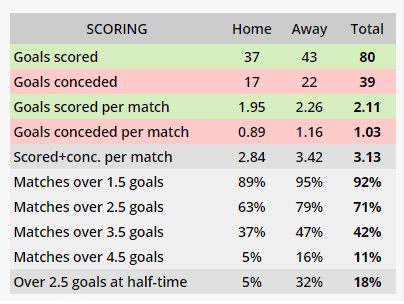 Manchester City - Over 2.5 goals, with 71%.