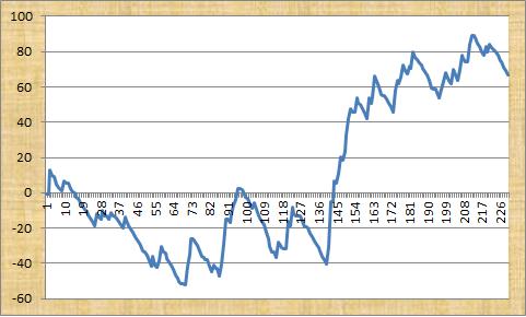 Pro Footy Profit Graph