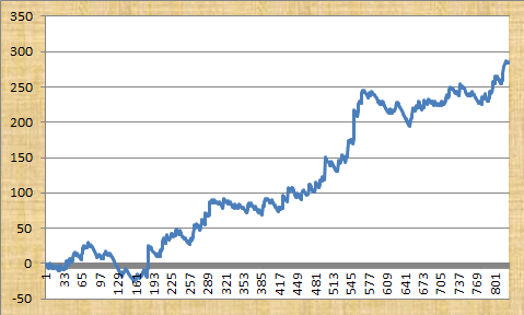 Quentin Franks Racing Profit Graph