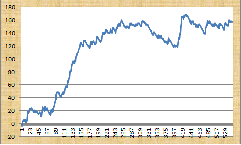 Racing Gold profit graph
