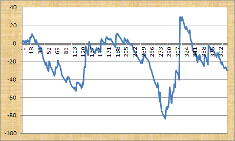 Robert Fraser's Racing Tips Profit Graph