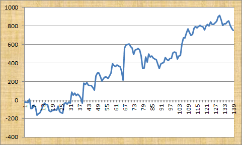 Sports Spread Betting Profit Chart