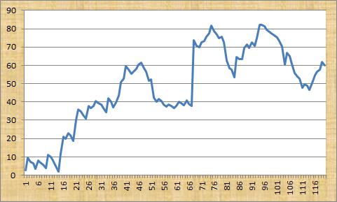 Tennis Genie Profit Graph