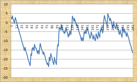 Thoroughbred Betting Profit Graph