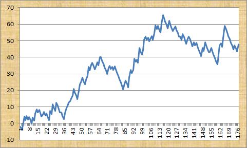Value Favs Profit Graph