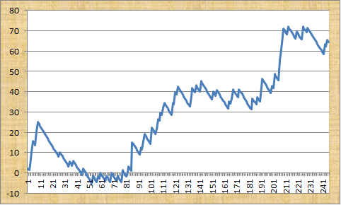 Value Racing Tips Profit Graph