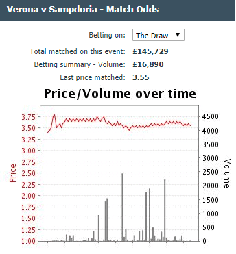 Bets - £16,000 has been matched on Sampdoria for draw