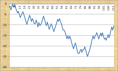 Webetyouwin profit graph